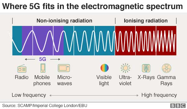 Where 5G fits in the electromagnetic spectrum
